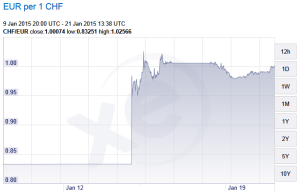 EUR-CHF Rate